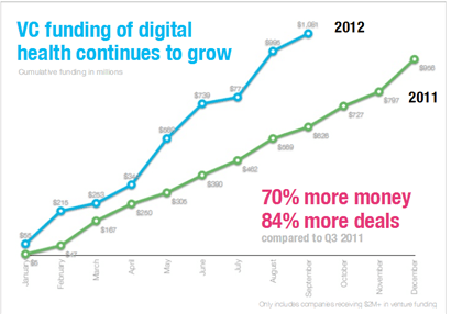 Digital Health Stats and Trends 3 - 45 Mind Blowing Digital Health Statistics and Trends