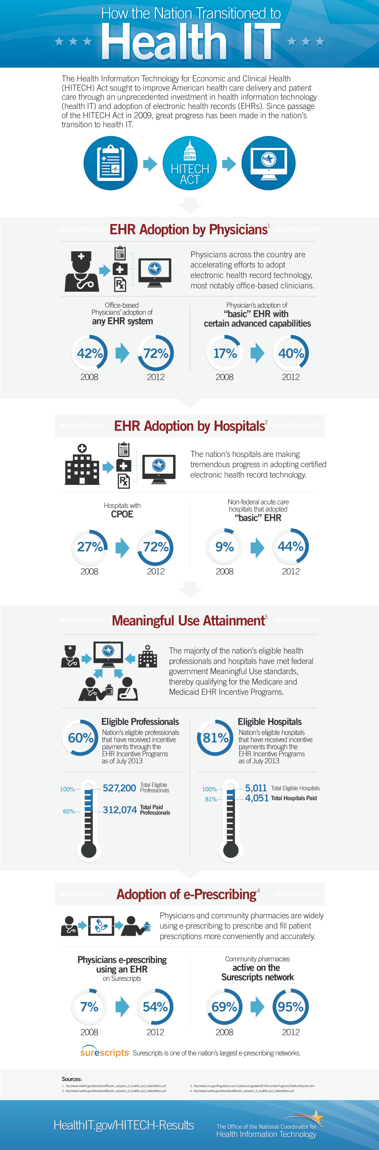 How The Nation Transitioned To Health IT (Infographic)