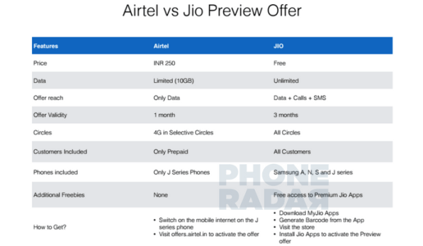 Airtel-vs-Jio-Preview-offer