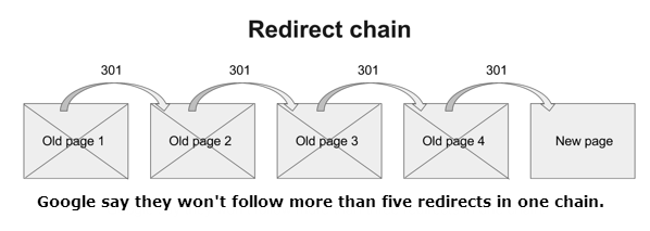 Redirect Chains Can Affect Page Load Speeds