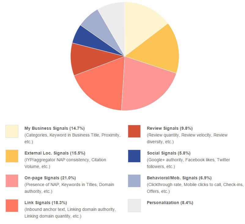 local-ranking-factors-moz