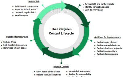 The Evergreen Content Life Cycle