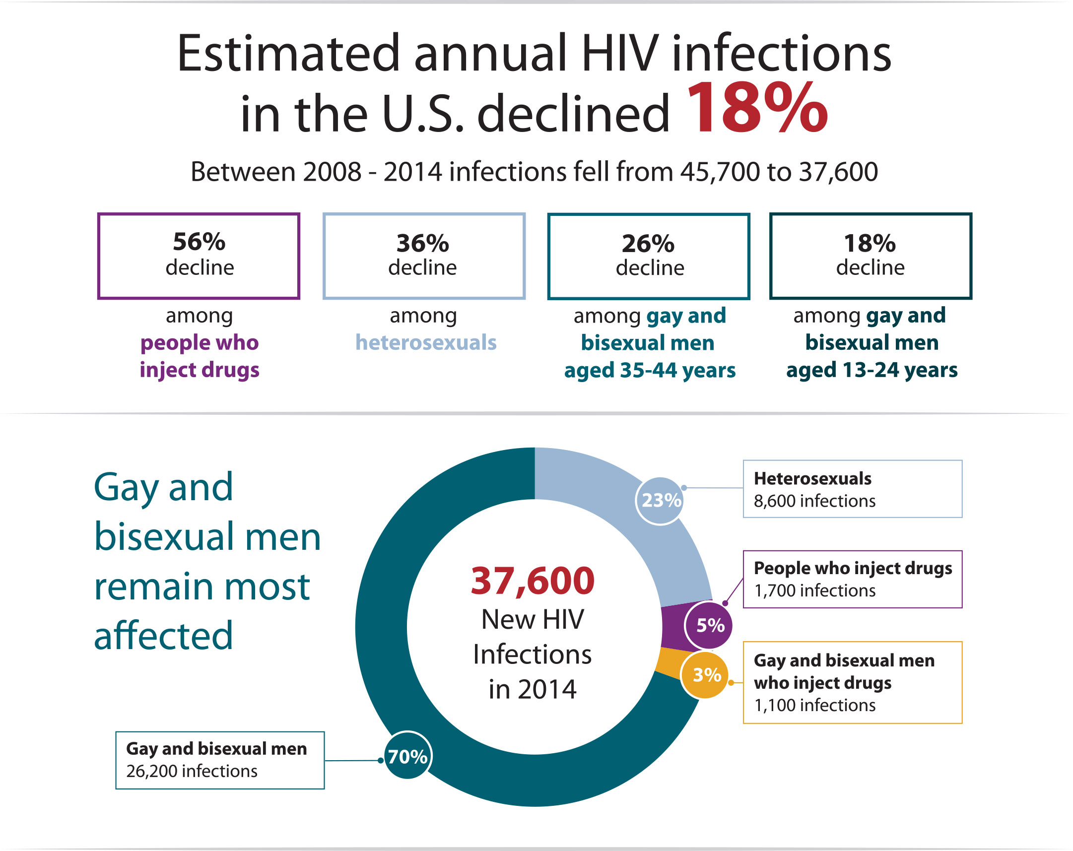 U S Hiv Transmission Rates Have Dropped Nearly 20 Percent