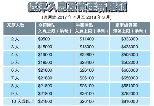 政府放寬低津入息資產上限-香港商報
