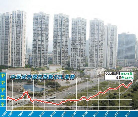 CCL指數火箭咁升 8指數齊創新高 逾4年首次-香港商報