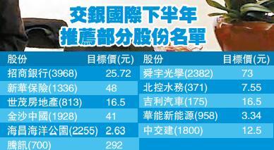 交銀國際看好後市 洪灝:大盤股料續跑贏-香港商報