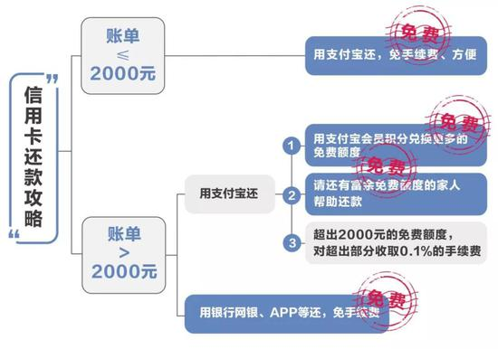 支付寶傳來大消息!有信用卡的人速看-香港商報
