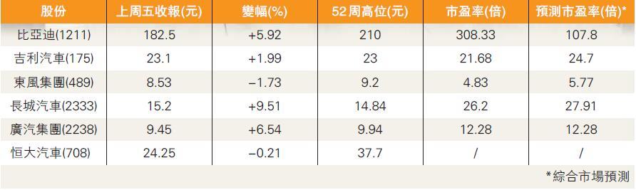 【行業調研】關注兩大龍頭 新能源車股具政策憧憬-香港商報