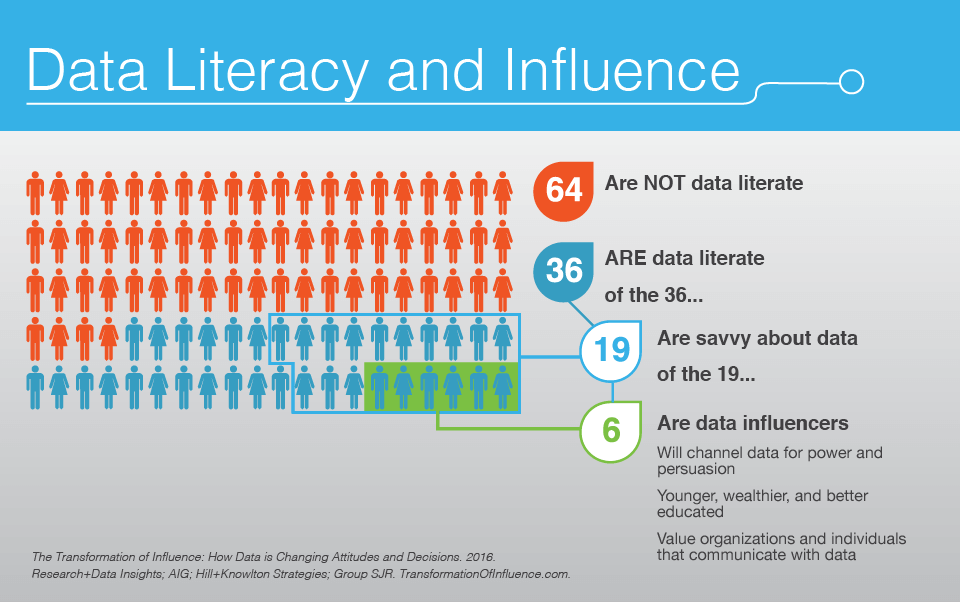 Transformation of Influence_Stat graphic_Data Literacy and Influence