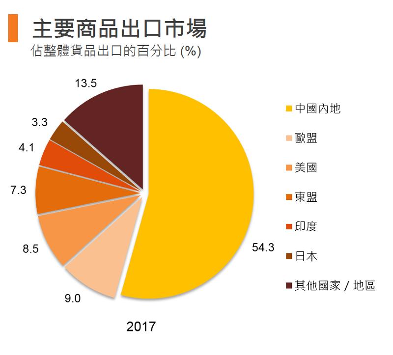 圖表:主要商品出口市場(香港)