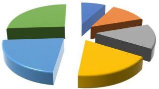 Data Analytics - Exploded Pie Chart