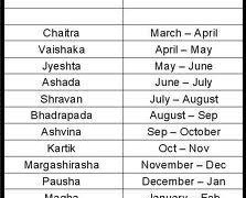 Picture: Why the difference between Western and Hindu Calendar