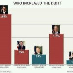 Picture about Who Increased the US Debt
