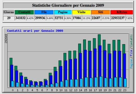 webalizer-stats-hobbymedia