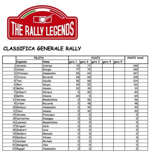 calssifica-generale-rally-2014