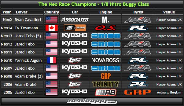 lista dei piloti campioni Neo-Race
