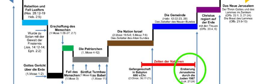 Zeichen der Wiederkunft Jesu an der Nation Israel