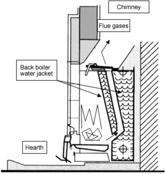 Hodgsons Chimney Sweeps Devon demonstrating the risks of redundant backboilers.