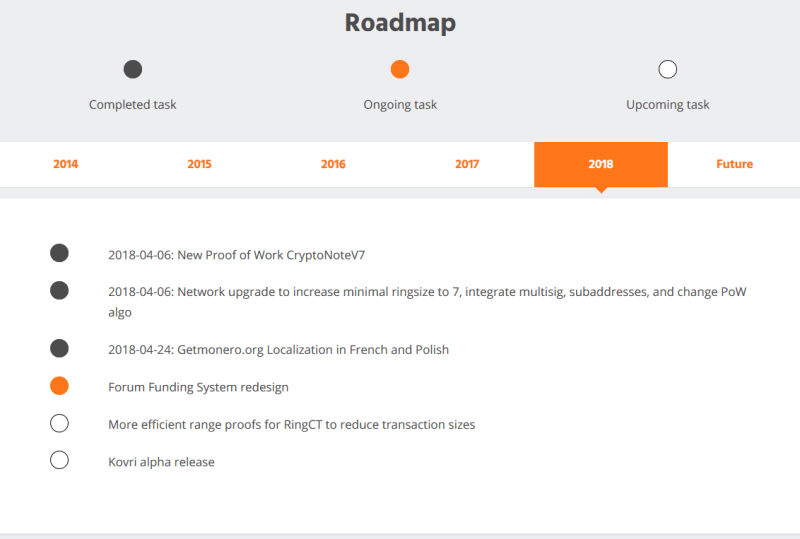 Monero (XMR) roadmap