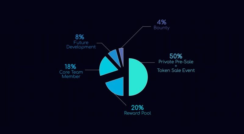 SingularityNET token distribution