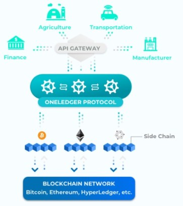Oneledger architecture