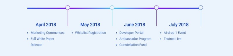 Constellation project timeline