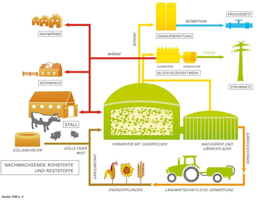 biogas_grafik