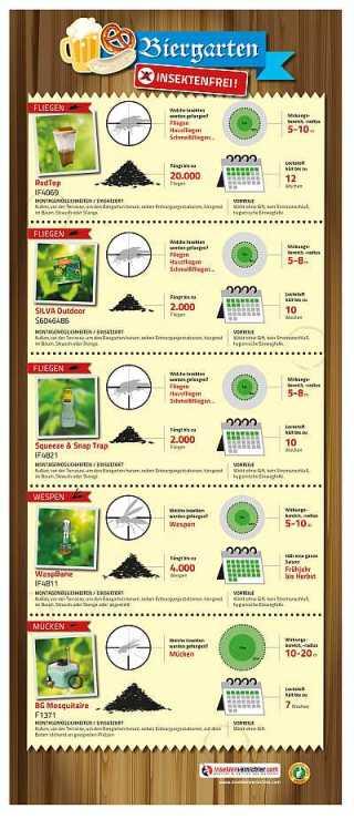 Biergarten-insektenfrei_Infografik-400