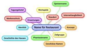 Name für Restaurant