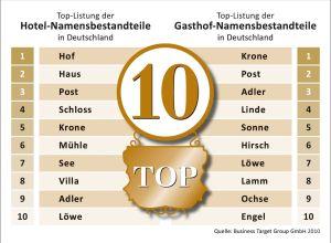 Pressegrafik - Hotel- und Gasthof-Namen - Dezember 2010