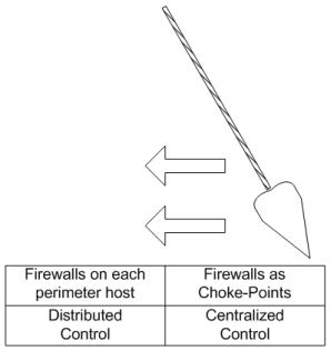 Firewall Pendulum