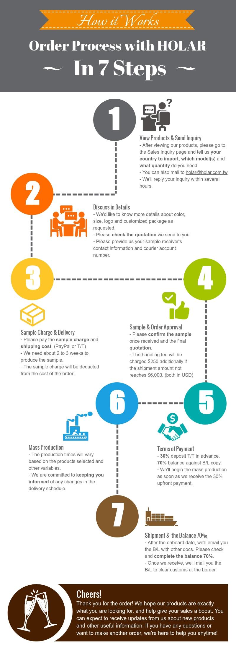 Holar 7 Steps Order Process with Holar