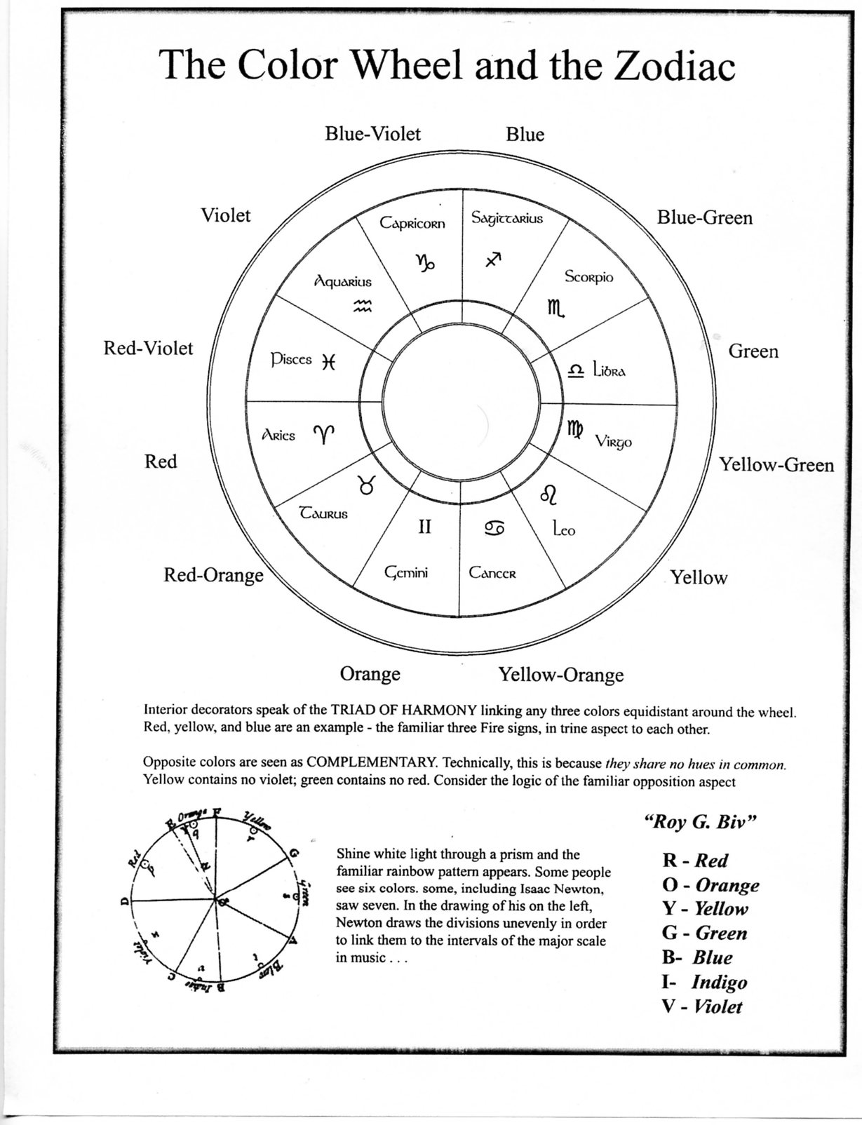Blank Astrology Chart