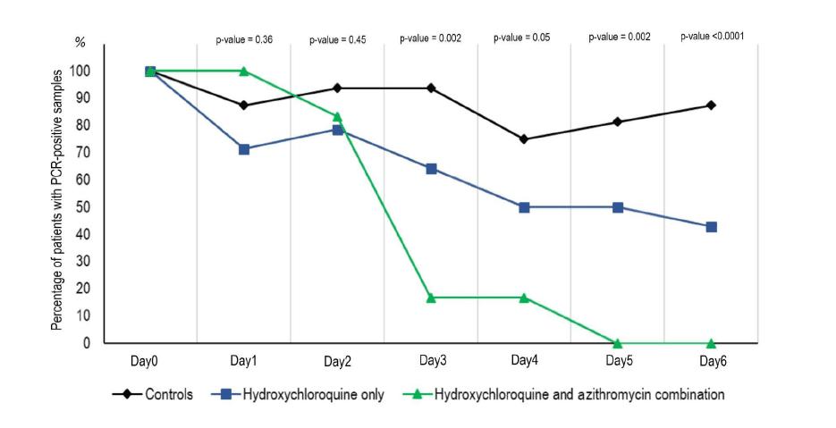 CV drugs Coronavirus facts & figures