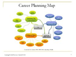 career planning map