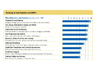 MBTI Career Report