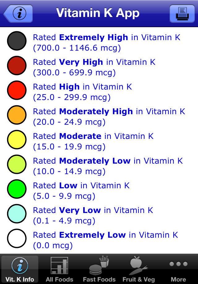 Usda List Of Foods High In Vitamin K
