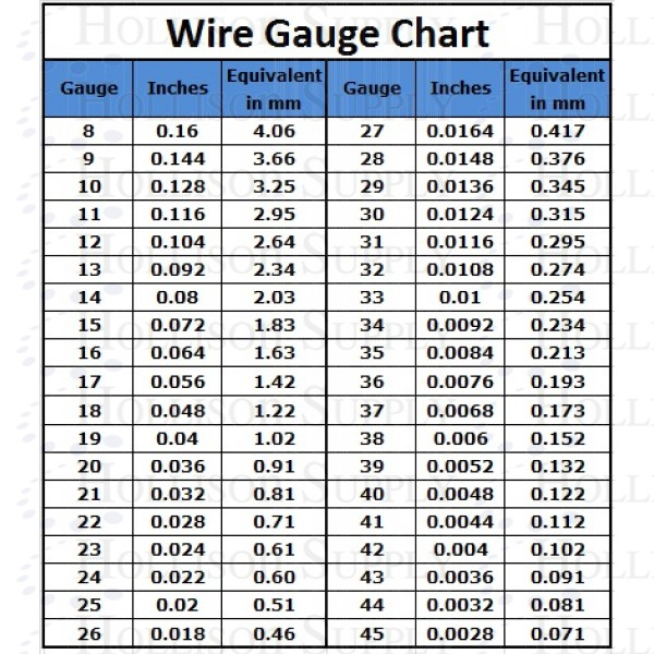 Fantastic Solid Wire Amp Chart Pictures Inspiration - Everything You ...
