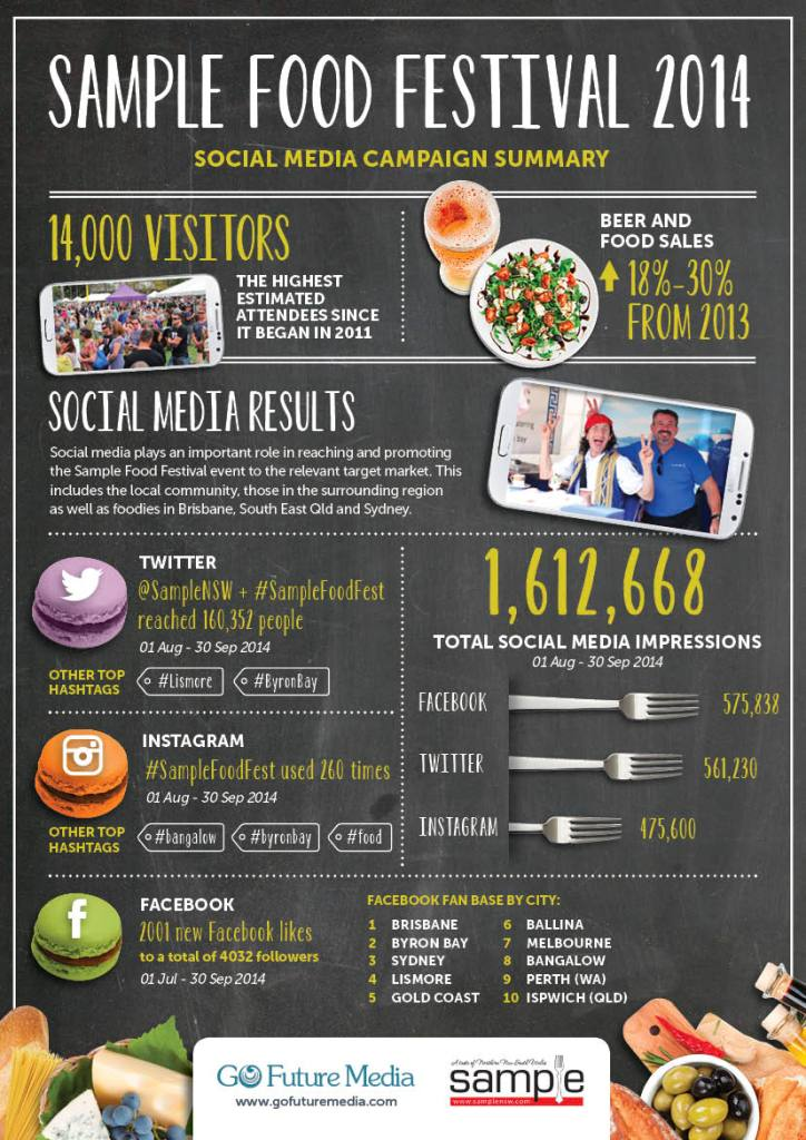 regional events and social media case study