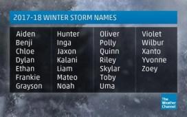 Millennial Storm Names