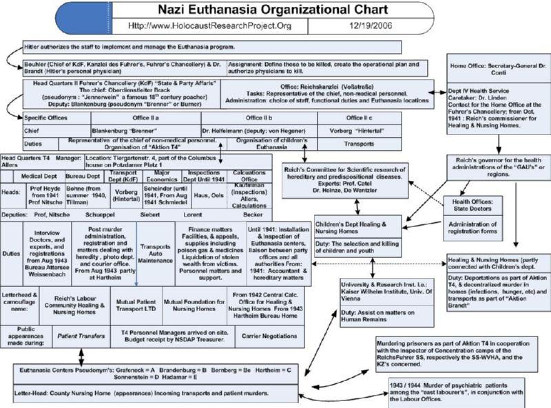 Nazi Euthanasia Org chart H.E.A.R.T