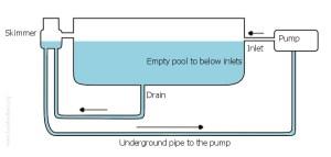 Homeowner: Swimming Pool