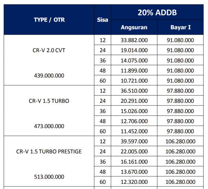 Promo Kredit CRV Turbo ADDB