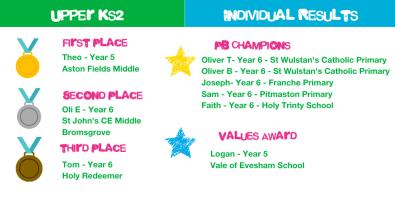 3. Upper KS2 Winners