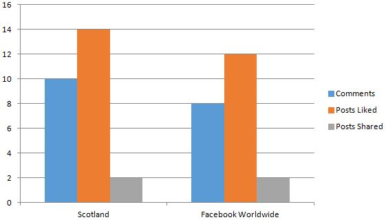 Graph showing Social Media engagement in Scotland put together by Digital PR