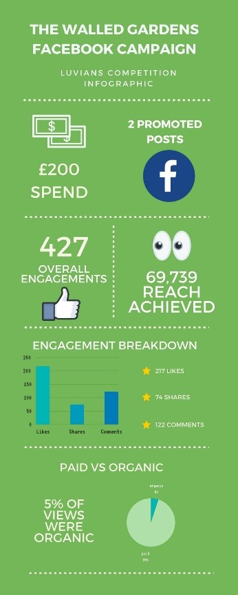 An infographic of the results for The Walled Gardens' Facebook competition as part of a digital PR campaign