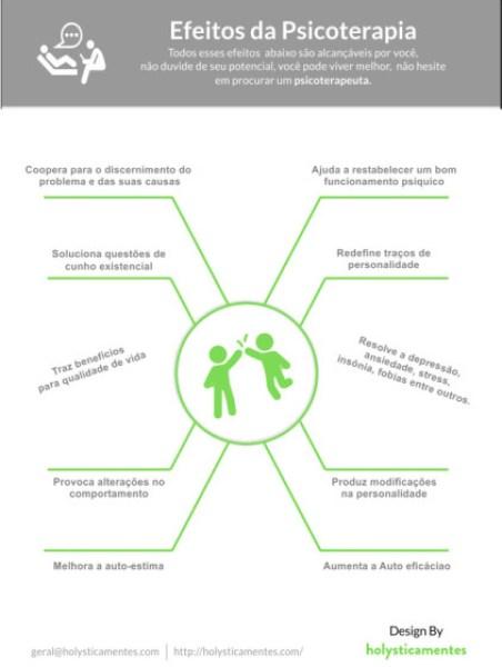 Infográfico Efeitos da Psicoterapia