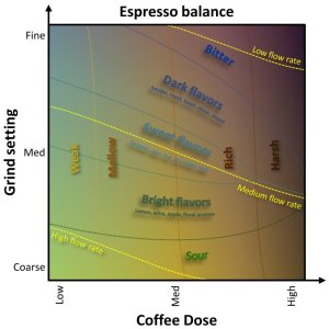 Looking for an espresso taste diagram for dummies