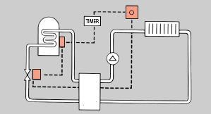 C Plan Central Heating Wiring Diagrams furthermore Heating Wiring Diagrams S Plan also System Boiler Wiring Diagram besides Boiler And Pump Diagram furthermore Honeywell Frost Stat Wiring Diagram. on wiring diagrams central heating systems y plan
