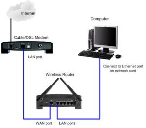 Wireless Setup  Connecting Wireless Router